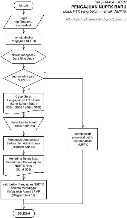 Diagram Alur 09